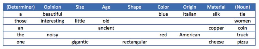 Wordvice_Adjective-order